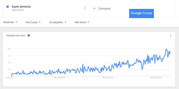 buyer-persona-has-reached-peak-interest-in-the-last-five-years-according-to-google-trends
