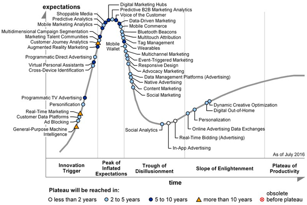 The Hype and Trough of Content Marketing