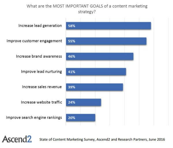 Goals, Barriers and Effectiveness of B2B Content Marketing