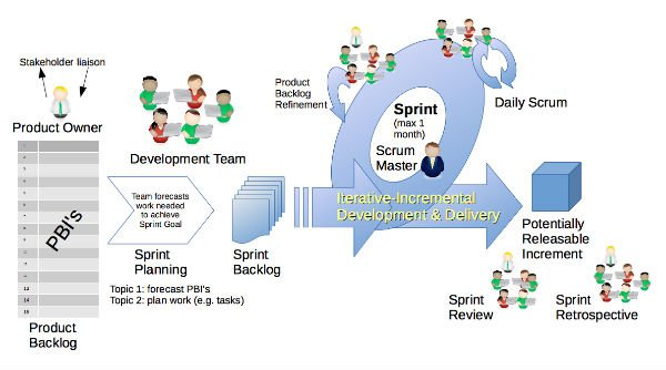 what-is-agile-marketing-again-scrum-small-2
