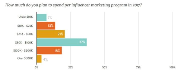 influencer marketing budget 2017