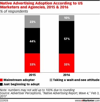 Marketers Shy in Commitment to Native Ads