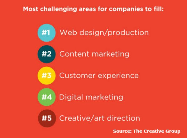 Most challenging marketing positions to fill