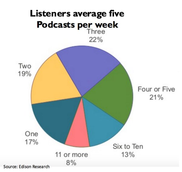 x600-Avid podcast listeners consume an average of five a week listening for four hours and 10 minutes