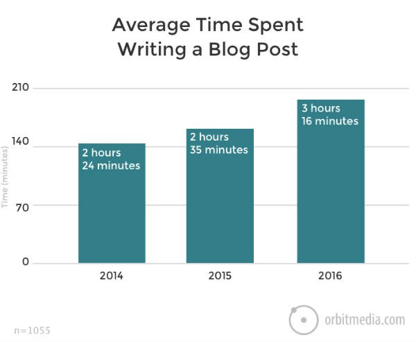 How long should it take me to write a blog post
