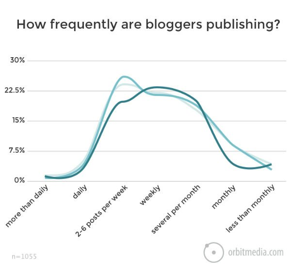 How often should I publish blog posts?