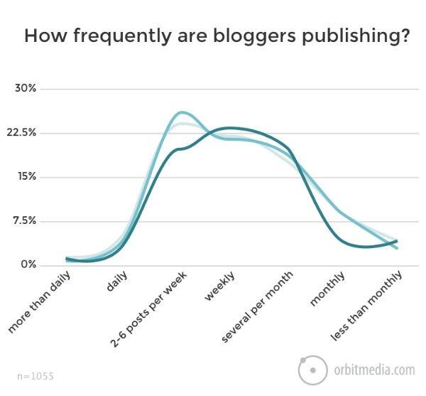 How often should I publish blog posts?