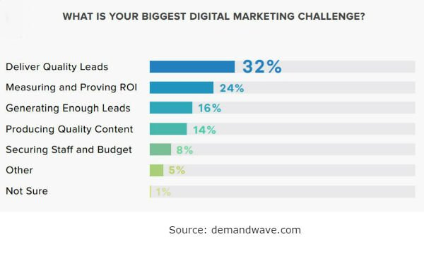 Delivering high quality leads took the top spot on the B2B marketing list of challenges according to research by DemandWave.