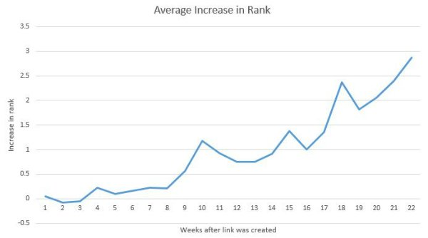 How long before new backlinks to boost search