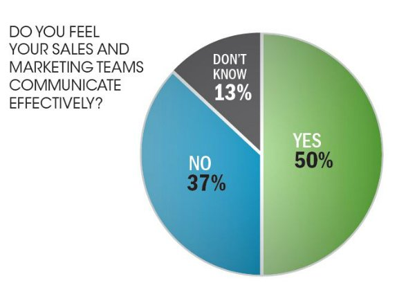 Are B2B sales and marketing aligned