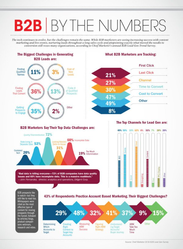 B2B-lead-generation-inforgraphic-small