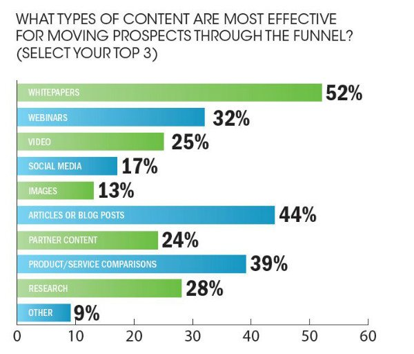 Most effective type of b2b marketing content