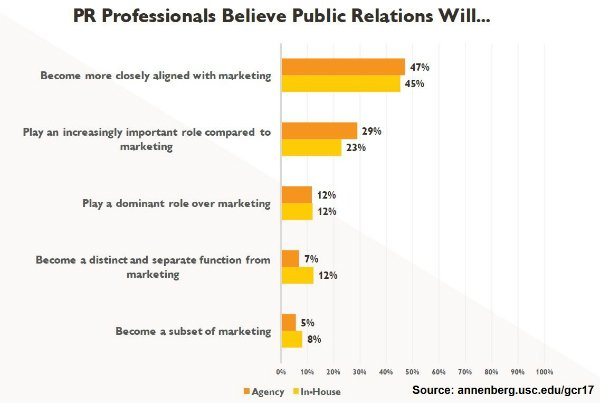 PR Professionals Believe Public Relations Will-small