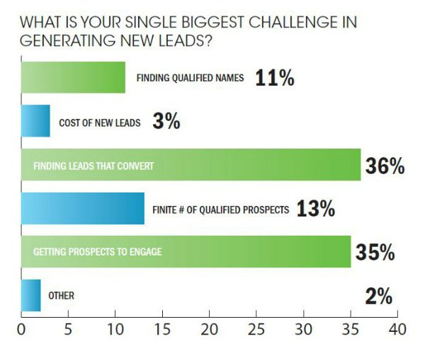 Top challenges in B2B lead generation