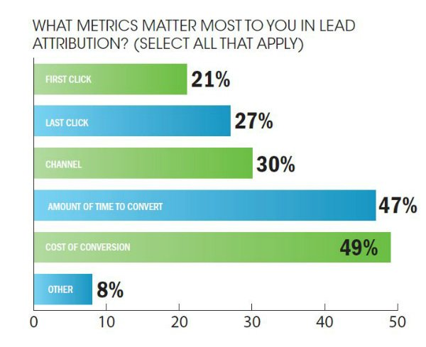 b2b lead attribution metrics