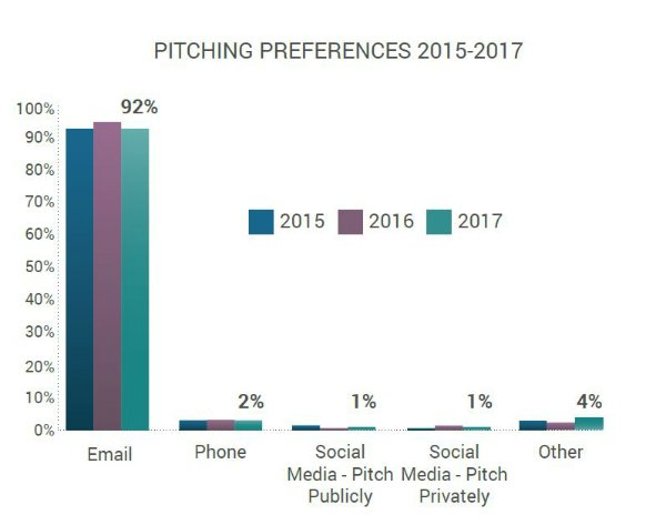 Email still the preferred pitching channel.