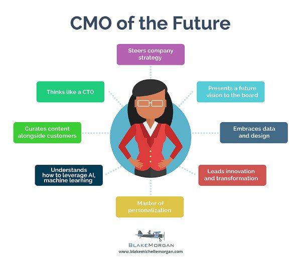 CMO-of-the-Future