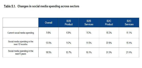 Social Media spending forecast CMO survey