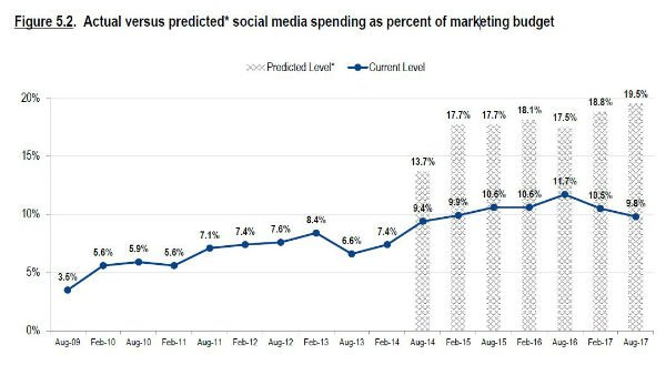 social media spend projections