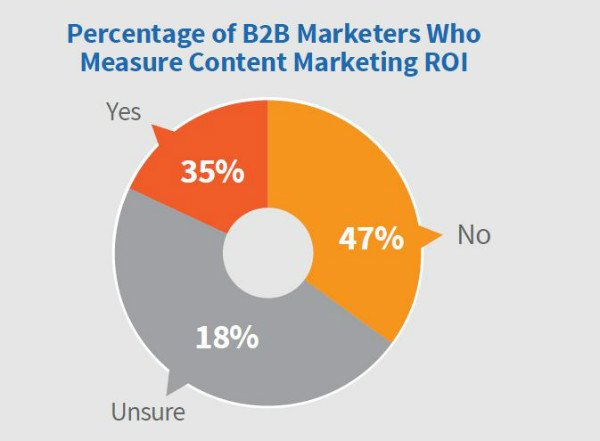 B2B content marketing ROI