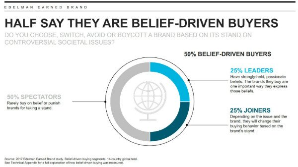 Belief-Driven Buyer and No Brand Land-small