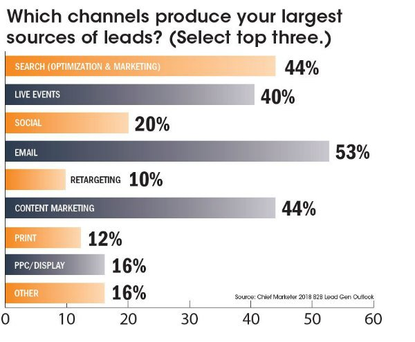b2b lead gen top lead sources by channel