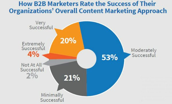 What makes b2b content marketing successful