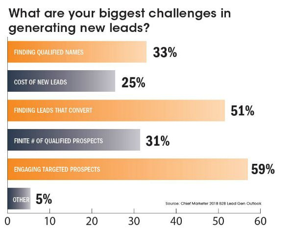biggest challenges in b2b lead generation