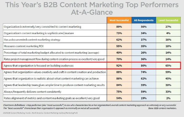 content marketing building audiences-small