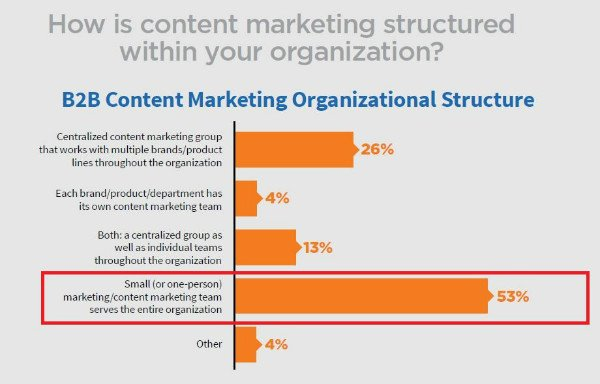 content marketing organization