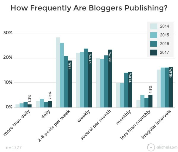 How often should blogs publish posts
