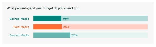 sm-B2B PR spending