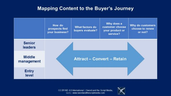 Mapping-Content-to-the-Buyer's-Journey