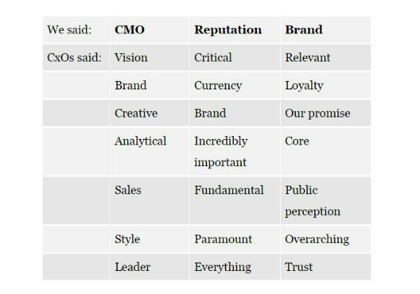 A CMO peer review by the C-Suite-Trust