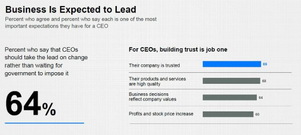 Trust as CEO's tool for profitability2