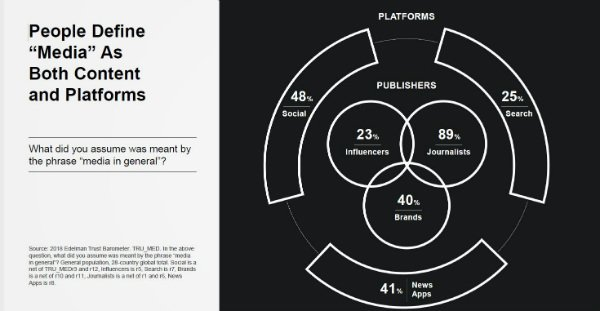 people define media as both content and platforms2