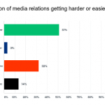 Most PR professionals believe media relations is getting harder according to the 2018 JOTW Communications Survey