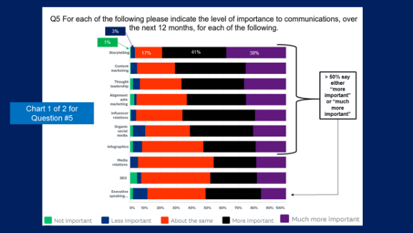 The hottest trends in PR are storytelling, content marketing and thought leadership according to the 2018 JOTW Communications Survey