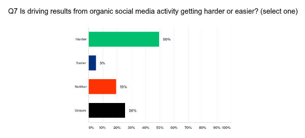 Most PR professionals believe organic social media is getting harder according to the 2018 JOTW Communications Survey