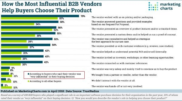 Buyers are influenced by vendors who are transparent and trustworthy