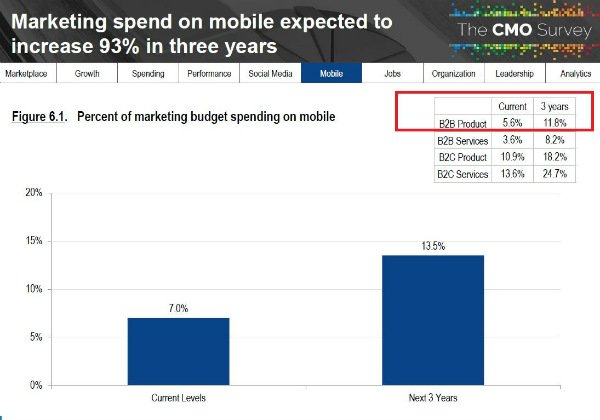 B2B marketers say they spend 5.6% of budget on mobile and see it growing to 11.8% over the next three years.