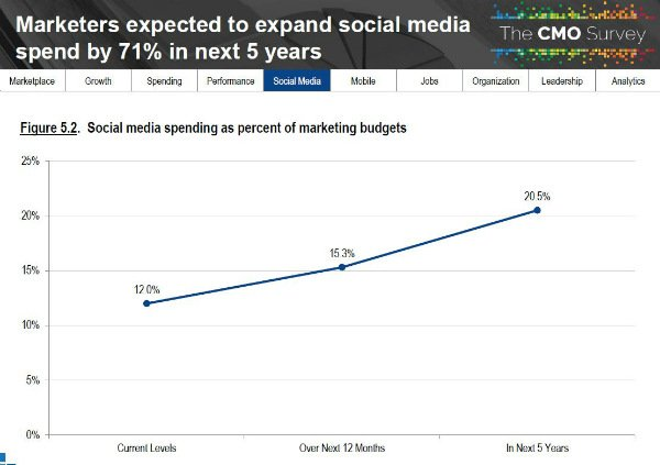 B2B marketers say they spend 9.3% of the marketing budget on social media and expect to see this grow to 17.6% over the next five years.