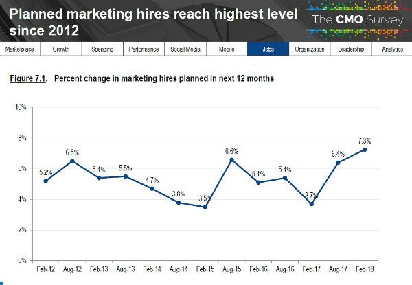 Hiring plans reached the highest levels recorded in this survey in six years. The percent change in new hiring among B2B product companies is 7.1% just slightly lower than for the overall survey at 7.3%.