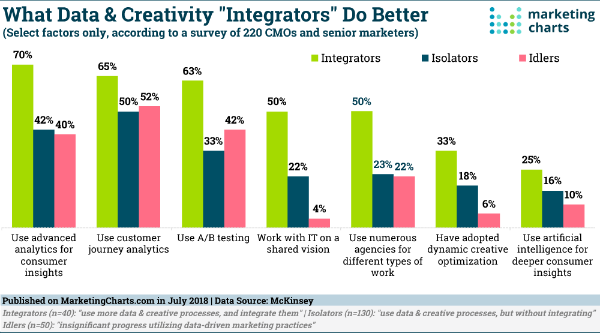 McKinsey-What-Data-Creative-Integrators-Do-Better-July2018