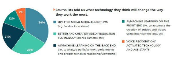 how technology will change reporting