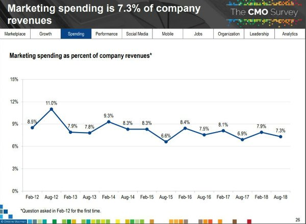 Budgets Still Growing; CMOs Worry About Talent