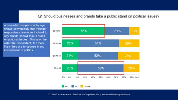 s-Younger respondents more likely to mix business and politics