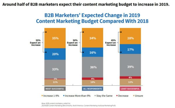 small-content-marketing-budgets-2019