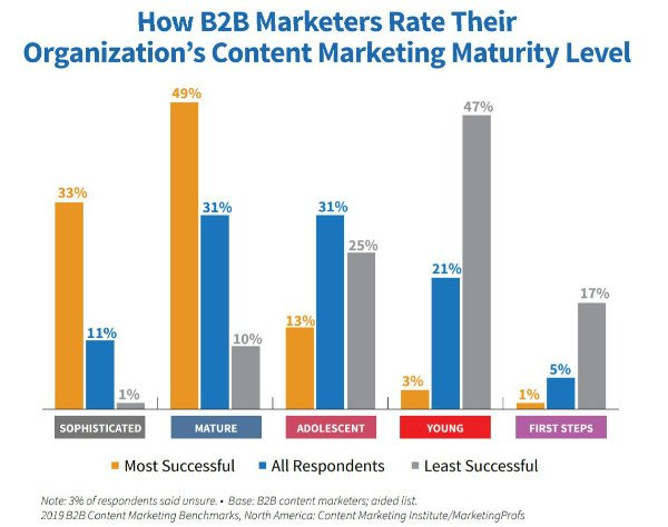small-content-marketing-maturity