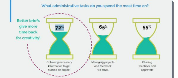 A majority (72%) of respondents say 'obtaining the necessary information just to get started on a project' is an administrative task that soaks up time that would be better spent doing creative work.